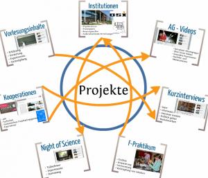 Neue Ziele fürs PodcastWiki-Projekt 2013, screenshot einer Präzi von Ahmet Daskin